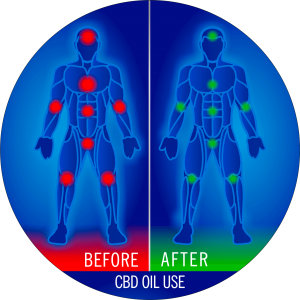 CBD_oil_graphic_before_after